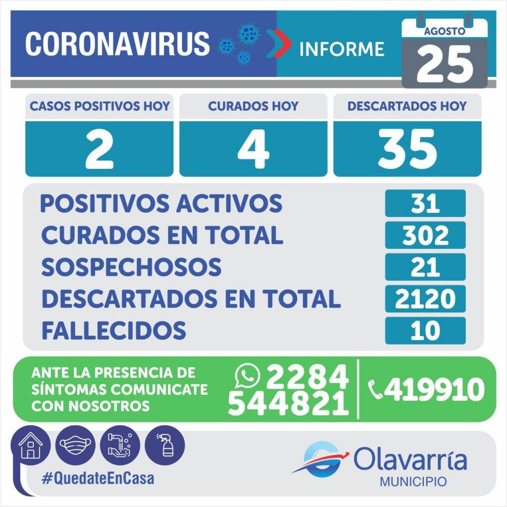 Boletín sanitario:  2 nuevos infectados y dos fallecimientos en Olavarría. En el país 162 muertos y 8771 contagios