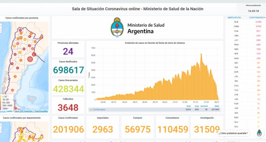 Argentina supera los 200 mil contagiados