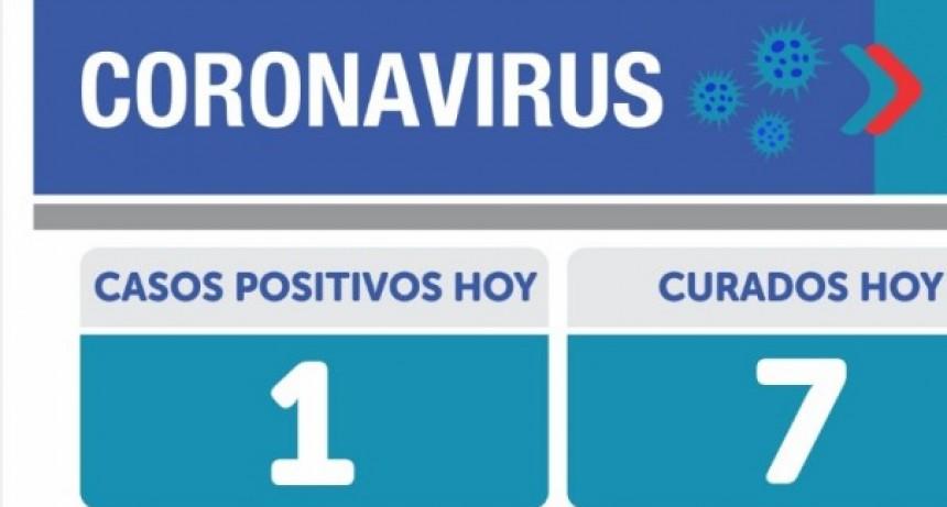 Un solo caso positivo este lunes en Olavarría, y en Argentina 159 muertes y 7369 contagios
