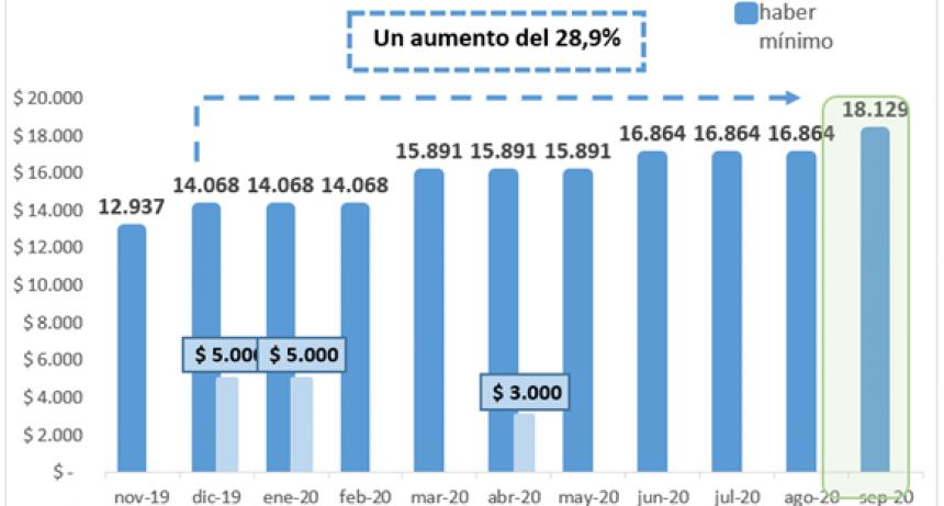 Jubilaciones, pensiones y Asignación Universal aumentan 7,5% en Septiembre
