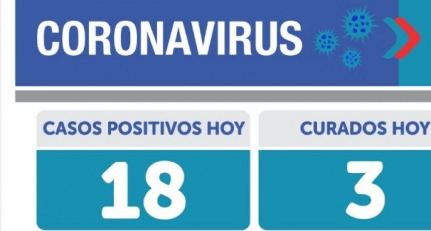 Emergencia Sanitaria: 18 nuevos casos de Covid-19 en Olavarría . En el país 10550 contagios y 276 muertos