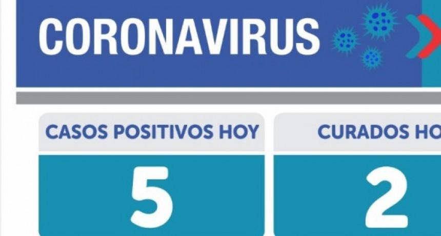 Emergencia Sanitaria: 5 nuevos casos de Covid-19 en Olavarría. En el país 10.104 nuevos casos y 211 muertos