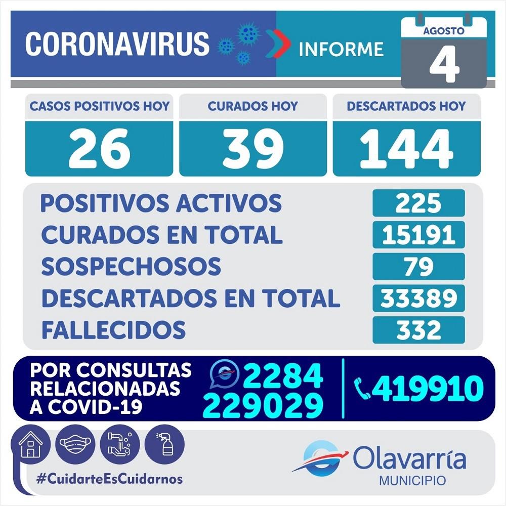 Emergencia Sanitaria: se registraron 26 nuevos casos de Covid en Olavarría