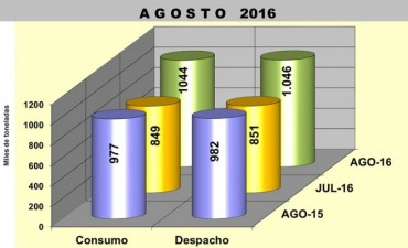 Datos positivos para la industria del Cemento Portland
