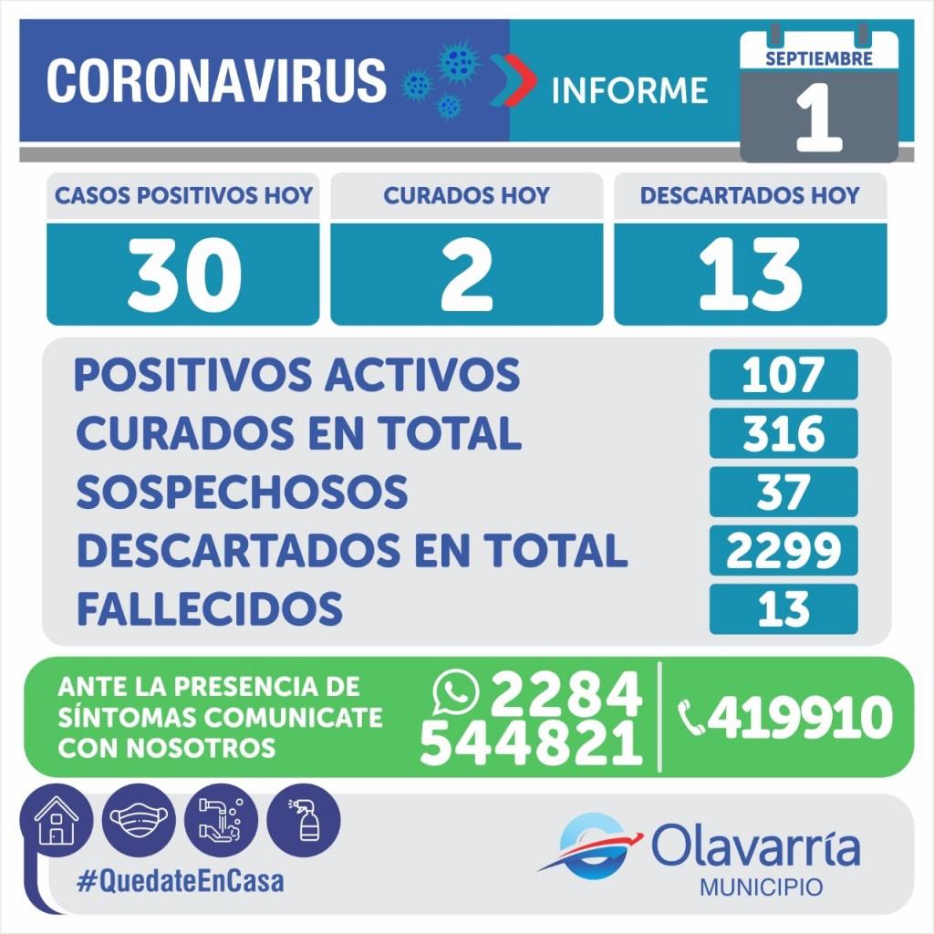 Emergencia Sanitaria: 3 muertos y 107 pacientes activos de Covid en Olavarría. En el país 259 muertes y 10.504 contagios