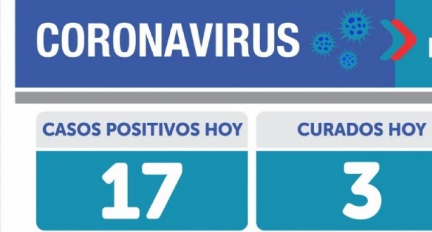 Emergencia Sanitaria: 17 casos en Olavarría. En el país 199 muertos y 10933 nuevos contagios