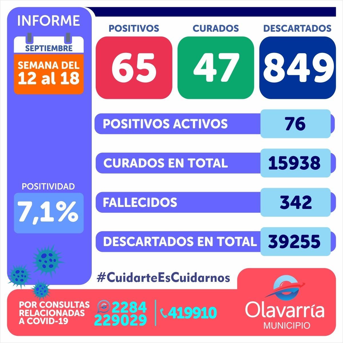 Hay 76 pacientes transitando coronavirus en Olavarría
