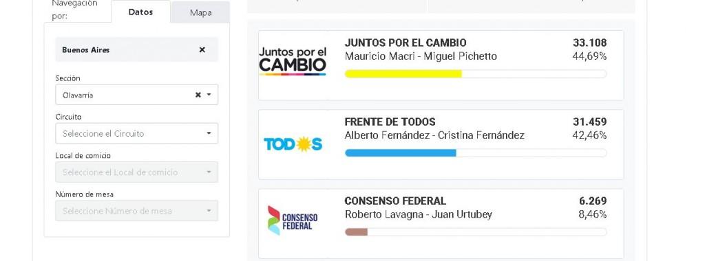 En Olavarría, ganaron Macri y Vidal