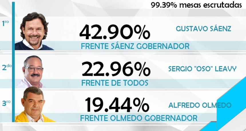 Salta: Sáenz el candidato más votado en las Primarias a gobernador