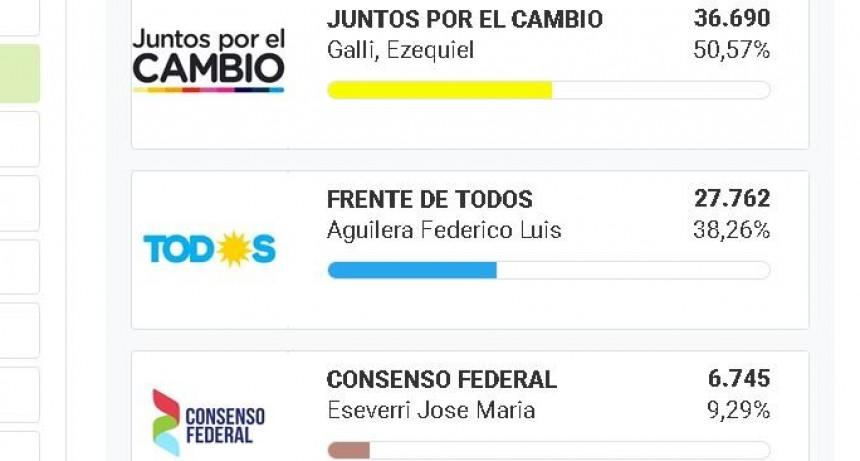 Con casi el 97% del escrutinio, Galli supera el 50% de los votos