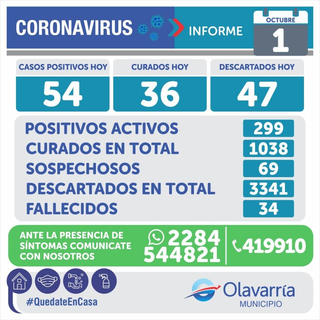 Emergencia Sanitaria: 54 nuevos casos de Covid-19 en Olavarría y murió un paciente de Laprida