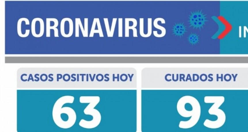 Emergencia Sanitaria: 63 resultaron positivos y un muerto con Covid 19