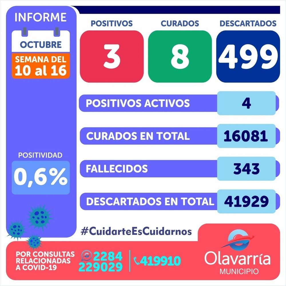 Emergencia Sanitaria: Con 3 casos nuevos esta semana, son 4 los pacientes que transitan la enfermedad en Olavarría