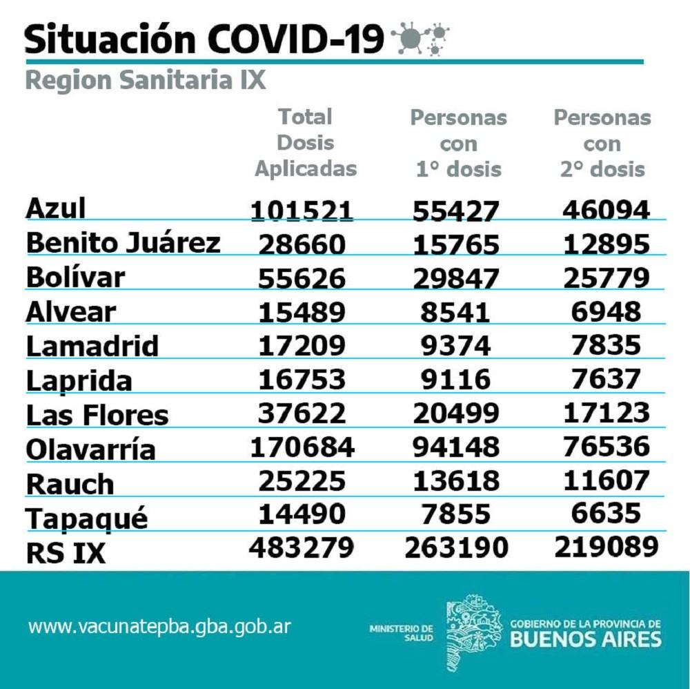 Vacunación contra el COVID 19: en Olavarría 76.536 personas ya han recibido las 2 dosis de alguna de las vacunas