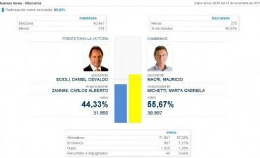 Balotaje: en Olavarría ganó Mauricio Macri