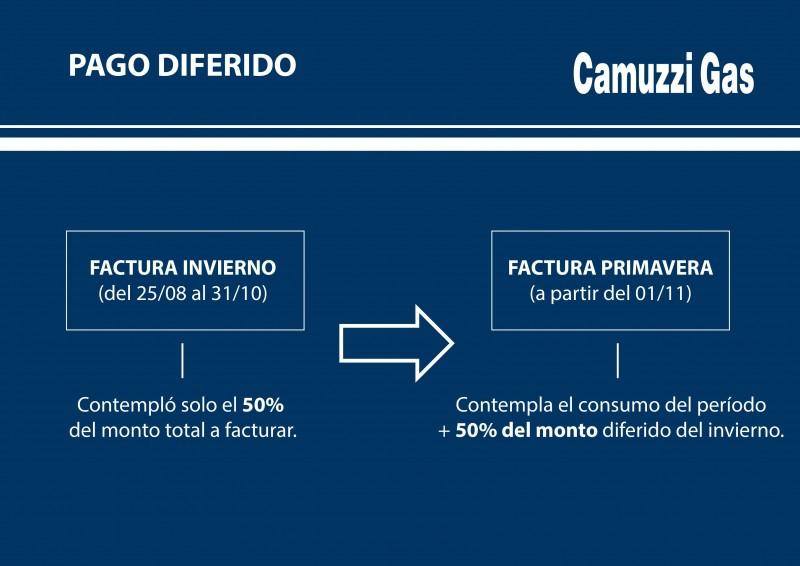 Camuzzi informa sobre la facturación que comenzó a emitirse el 1 de noviembre