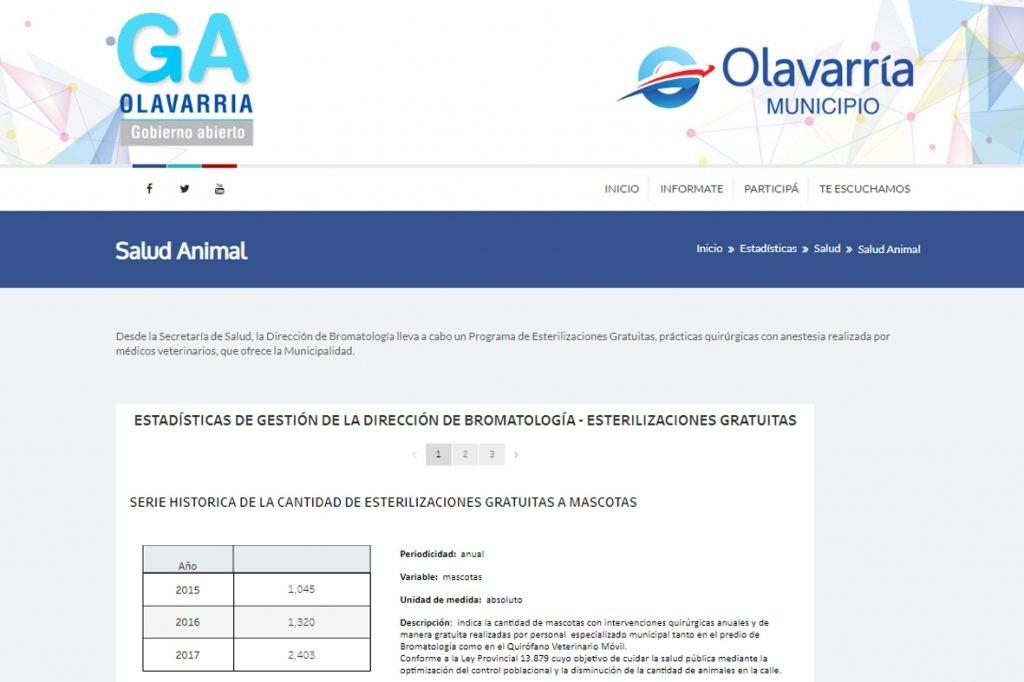 El portal de Gobierno Abierto incorpora estadísticas de Bromatología