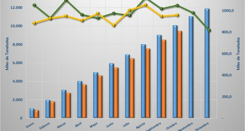 Cemento: En octubre se despachó más que en septiembre