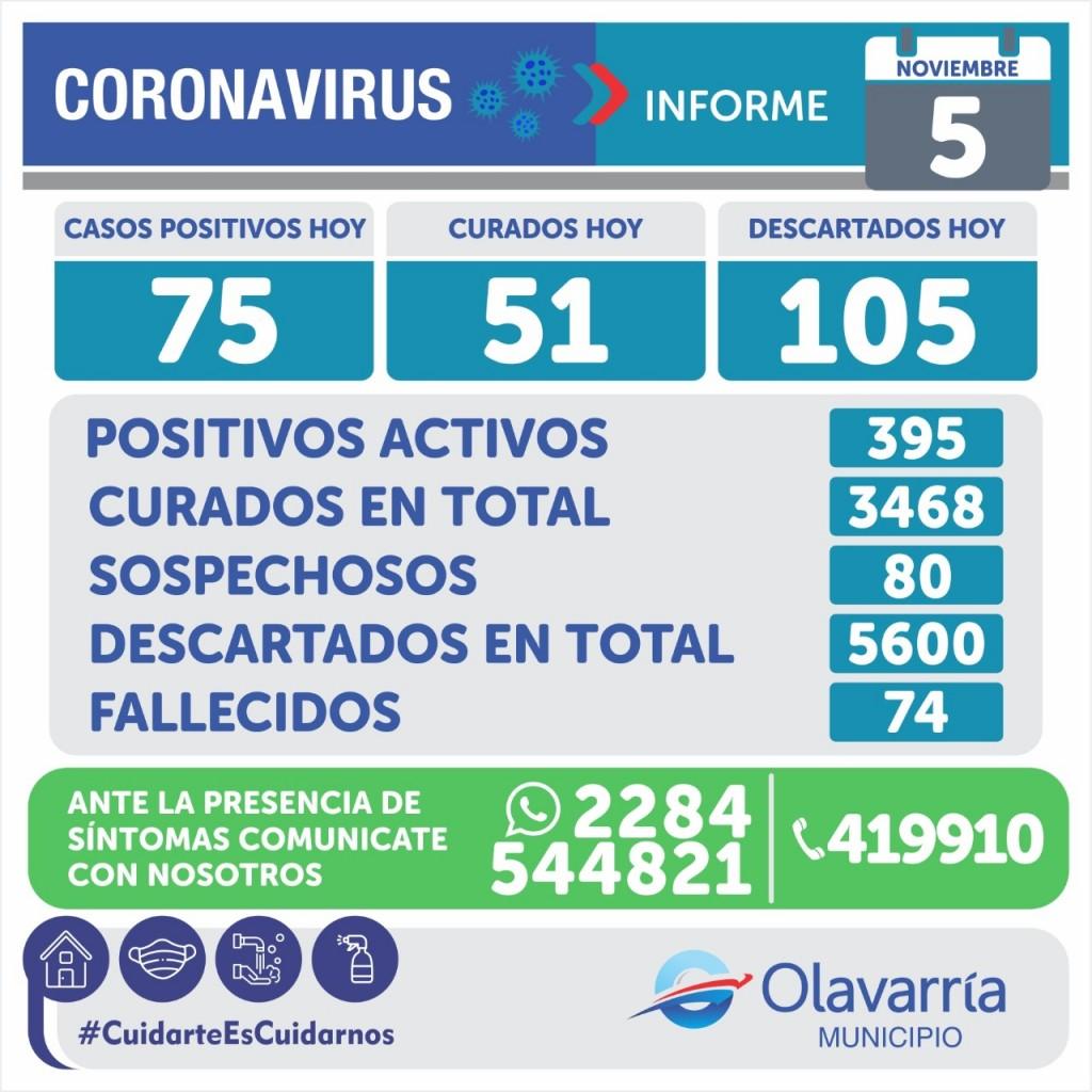 Emergencia Sanitaria: fallecieron dos pacientes con Covid-19 y hubo 75 casos nuevos