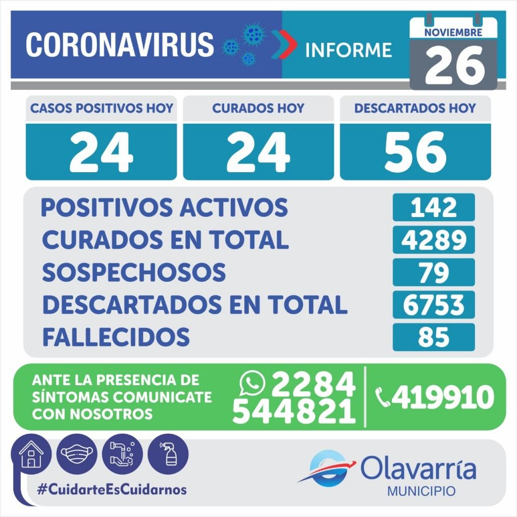 Emergencia Sanitaria: falleció una paciente con Covid-19 y hay 24 nuevos casos
