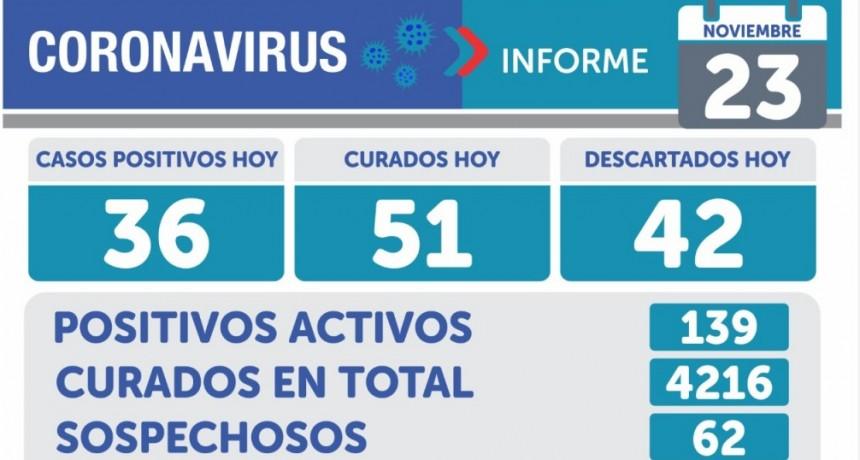 Emergencia Sanitaria: 36 nuevos casos positivos y 139 activos en Olavarría
