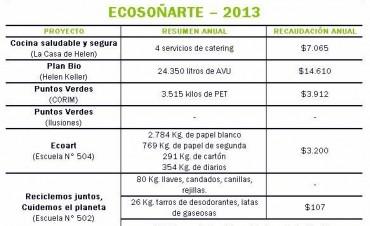 Balance positivo de Ecosoñarte en 2013