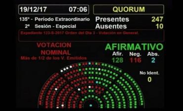 Argentina tiene ley de Reforma Previsional