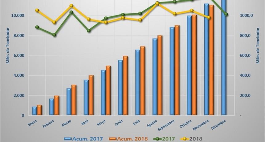 Cemento: caen despachos y se ha vendido menos que en el 2017