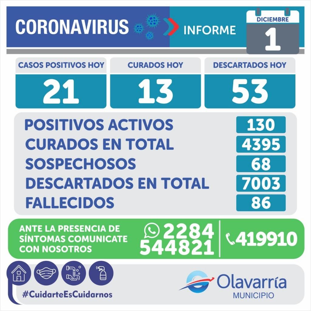 Emergencia Sanitaria: 21 nuevos casos y 130 activos